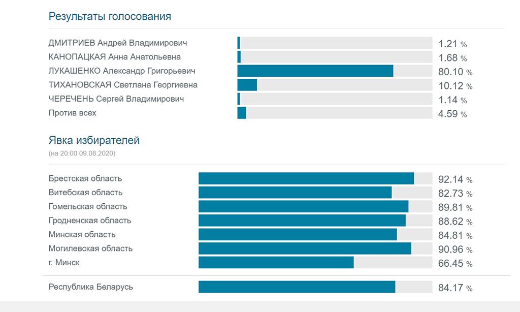 Окончательные итоги выборов Президента Республики Беларусь